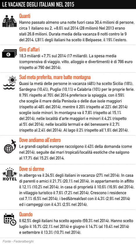 I predatori del #turismo italiano by @albcrepaldi @arturodicorinto | ALBERTO CORRERA - QUADRI E DIRIGENTI TURISMO IN ITALIA | Scoop.it