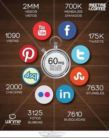 ¿Qué pasa en las redes sociales en 60 segundos? | Vuelo Digital ... | A Biblioteca Escolar e as Novas Tecnologias | Scoop.it