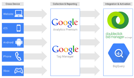 Domino's Increases Monthly Revenue by 6% With Google Analytics Premium and Google Tag Manager - Analytics Blog   Google Tag Manager   Scoop.it