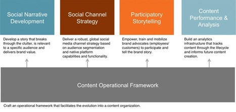 A Model That Works: Content as a Service (CaaS) | About Content Curation | Scoop.it