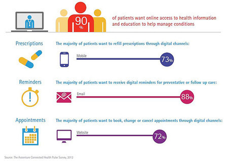Patients want eHealth option but not at expense of seeing doctors | Digital in Healthcare | Scoop.it