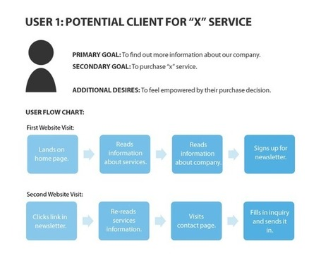 Role To The Goal: How Developing Role-Based Personas Can Increase Conversions | SM | Scoop.it