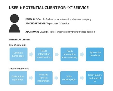 Role To The Goal: How Developing Role-Based Personas Can Increase Conversions | All in one - Social Media ROI | Scoop.it