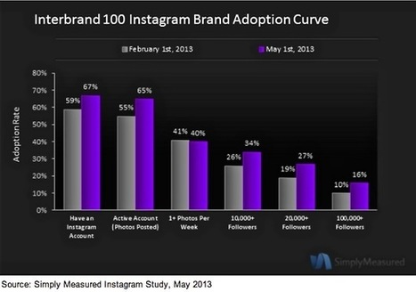 Instagram More Effective Than Pinterest for Top Brands | Food Brand Marketing Expert | Scoop.it