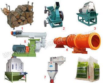 Professional Wood Pellet Production Line/ Make Your Own Wood Pellets | Pellet Making Machine Products | Scoop.it