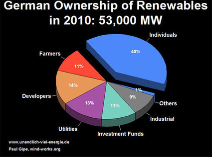 """Citizen Power"" 51% of German Renewables Now Owned by Its Own Citizens 