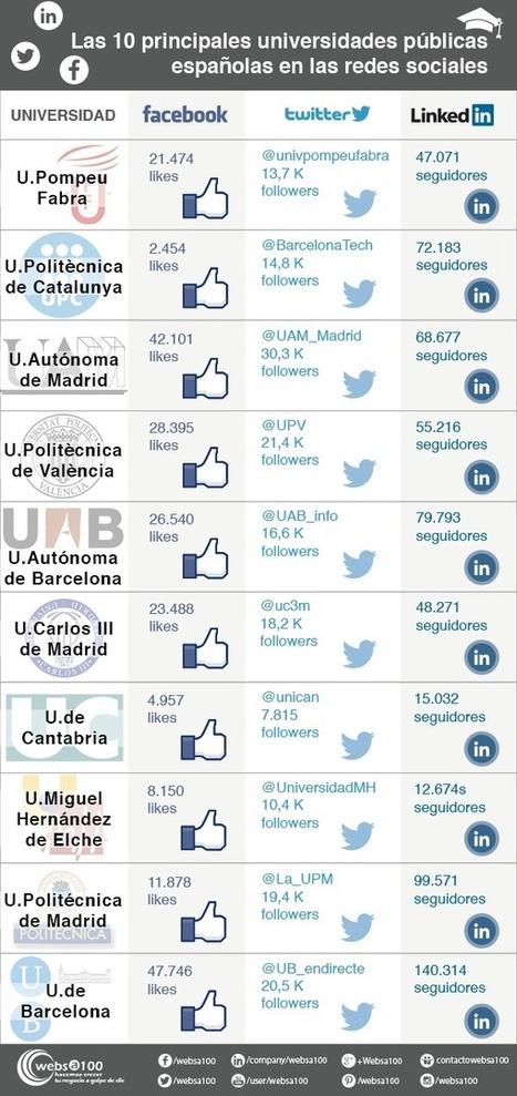 Las 10 principales universidades públicas españolas en las redes sociales   Websa100   Edu Redes Sociales (ERS)   Scoop.it
