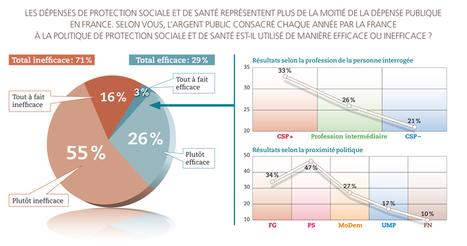 Les dépenses de protection sociale sont inefficaces pour 7Français sur10 – Acteurs publics – Informations et analyses sur les politiques publiques et la fonction publique   Droit-Règlementation   Scoop.it