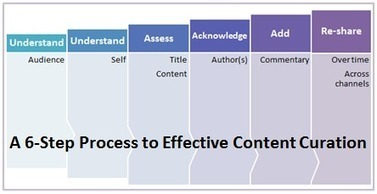 6 Steps to More Effective Content Curation | Advisor Trust | Scoop.it