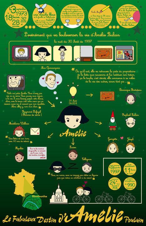 Amélie Poulain (Infographie) | Français comme langue étrangère | Scoop.it