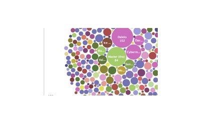 IBM Many Eyes: explore and create visualizations   effective presentation   Scoop.it