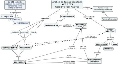 CTA Analisis de Tareas Cognitivas|Conocity | Conocity | Scoop.it
