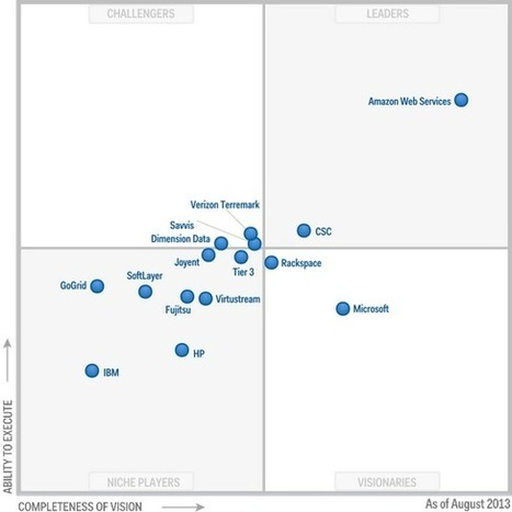 Magic Quadrant for Cloud Infrastructure as a Service | Bits 'n Pieces on Big Data | Scoop.it