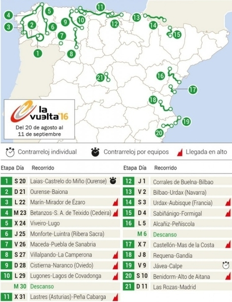Vuelta 2016 - Route and stages | Giro d'Italia | Scoop.it