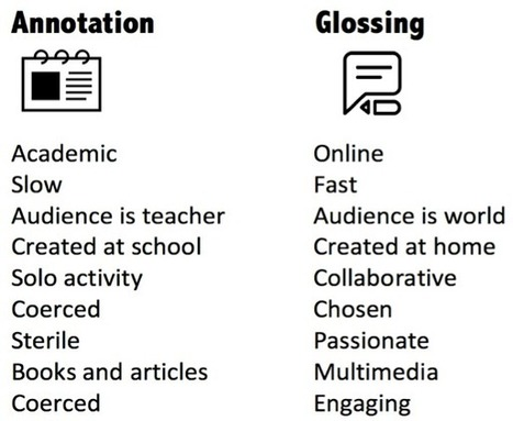 Teaching and Learning Strategies, Resources, Tips, | ICT Resources | Scoop.it