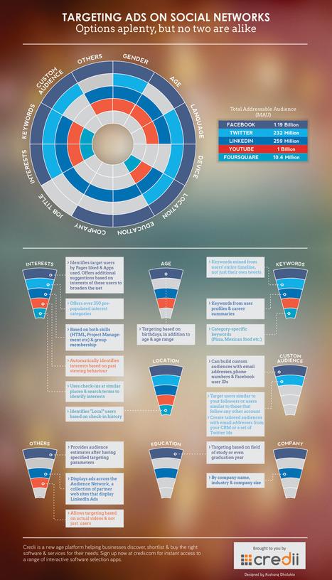 Les multiples options de ciblage publicitaire sur les différents réseaux sociaux | Actualités médias sociaux | Scoop.it