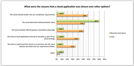 Report Finds Businesses Taking to the Cloud for a Variety of Reasons | Arena poslovnih rešitev in ArenaLab | Scoop.it