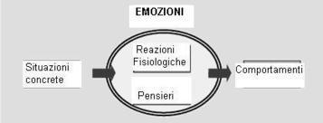 Vivere la proprie emozioni: consapevolezza e gestione | Annalisa Sammaciccio | Scoop.it