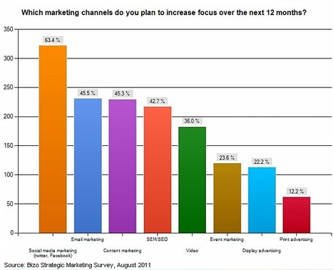 Strategy - Brands Betting Big on Social, Email, Content Marketing : MarketingProfs Article   The growth of the Online Gambling industry and the aspects of the Social Gaming   Scoop.it