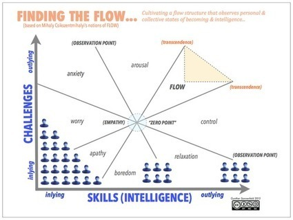 Finding the Flow | Innovation Now | Scoop.it