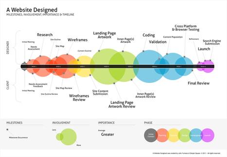 A timeline de criação de um website | Information Ideias | Scoop.it