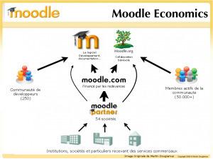 Moodle, le LMS Open-Source qui monte : clés de réussite | e-learning évolutions | Scoop.it