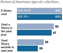 Younger Americans and Public Libraries | Innovation et bibliothèques | Scoop.it