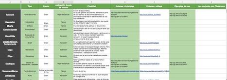 Recopilación de complementos para Google Drive | Educación2.0 y TIC | Scoop.it