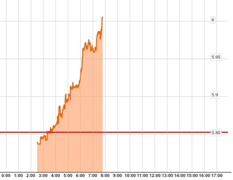 And Now Spanish Yields Are Surging Again | Countdown to Financial Armageddon | Scoop.it