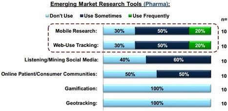 Pharma companies are leaders in mobile research | Santé, digital, marketing | Scoop.it