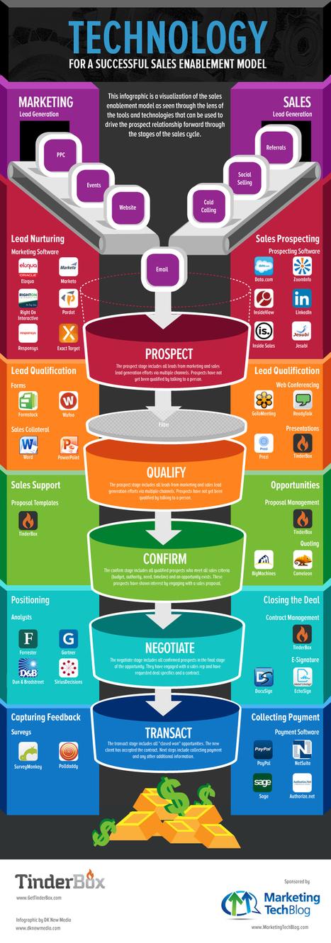 Technology for a Successful Sales Enablement Model [Infographic] | Institut de l'Inbound Marketing | Scoop.it