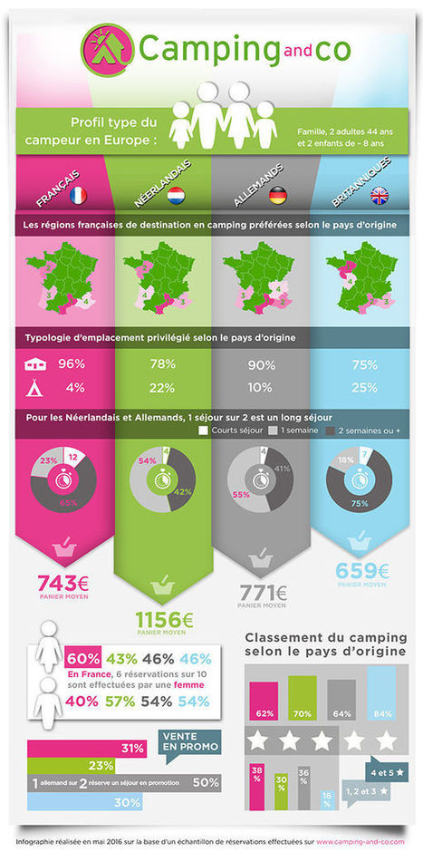 Infographie : le profil type du campeur en 2016 | Travel & tourism market segment | Scoop.it