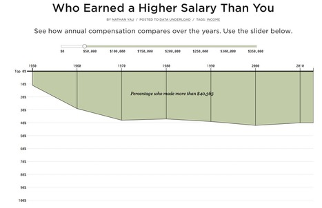 Who Earned a Higher Salary Than You | Journalisme graphique | Scoop.it