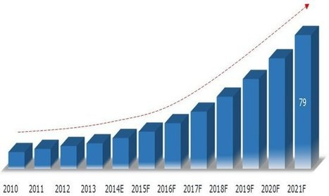 Total 3D Printer Market in India Could Reach $79 Million by 2021 | Peer2Politics | Scoop.it