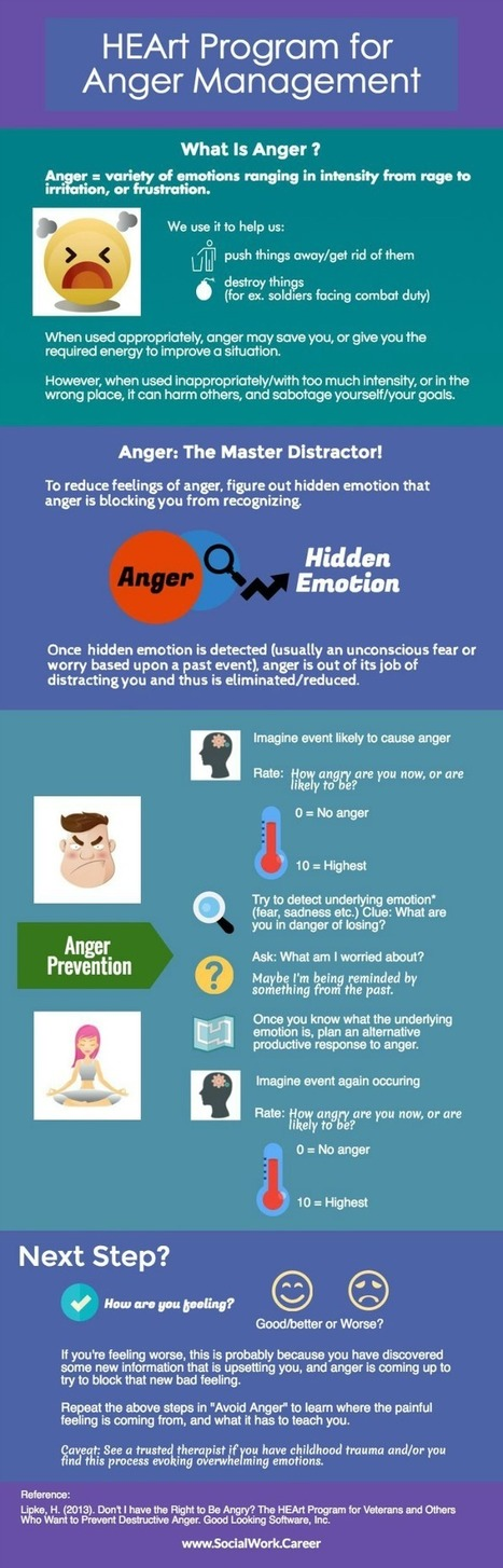 Got Anger? Try HEArt Anger Management! #dailysswscoop | Socio-Emotional Learning | Scoop.it