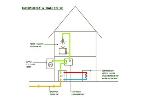 Is Micro Combined Heat and Power Poised to Take Off? | Renewable Energy | Scoop.it