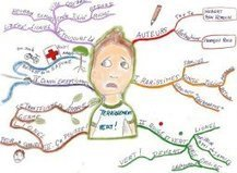 Mettre en forme et structurer sa pensée pour apprendre avec le Mind Mapping | Carte heuristique-carte mentale | Scoop.it