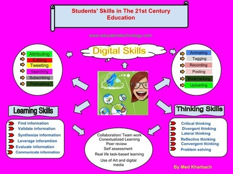 A Must Have Poster about 21st Century Learning Skills | Tech Tools for 21st Century Teaching and Learning | Scoop.it