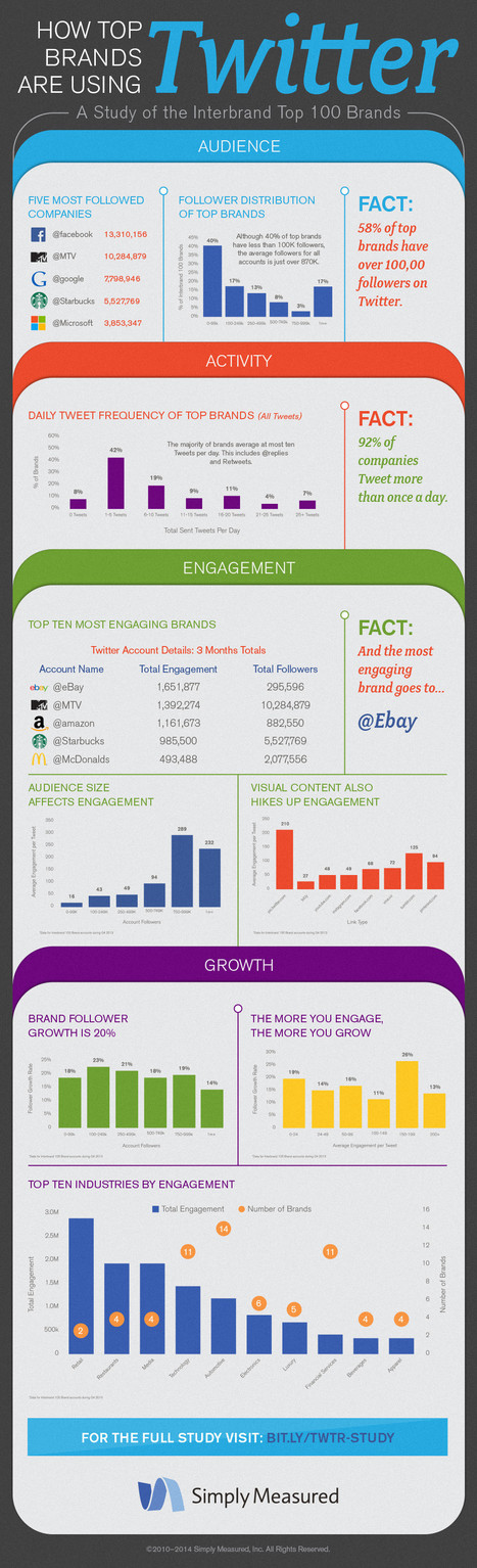How Top Brands Use Twitter #INFOGRAPHIC | Social Media | Scoop.it