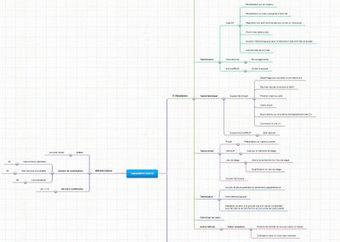 Blog de t@d: Produire la synthèse d'un forum par carte mentale | Classe mapping , un nouveau magazine sur le mind mapping en classe | Scoop.it