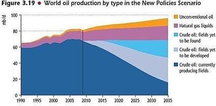Le peak-oil, coucou le revoilou... - Le blog de doc zaius | Villes en transition | Scoop.it