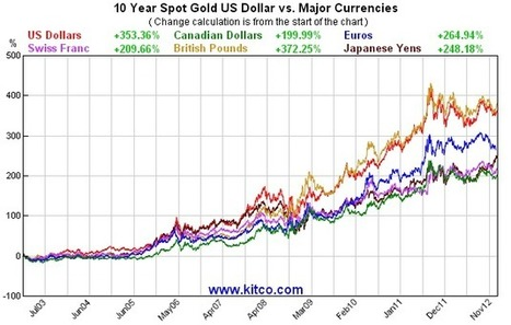 The US And Global Economies Will Contract As A Major Currency Crisis Is Waiting To Happen! China Admitted Launching A Gold Backed Currency For World Trade. Morgan Stanley: This Quantitative Experim... | St Edmund's College Global Economy | Scoop.it