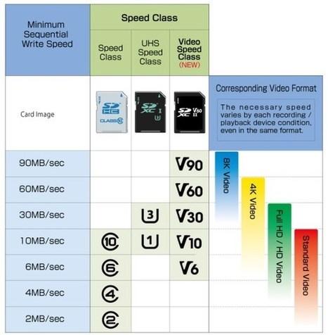 Los factores más importantes a la hora de elegir tarjetas microSD | Educacion, ecologia y TIC | Scoop.it