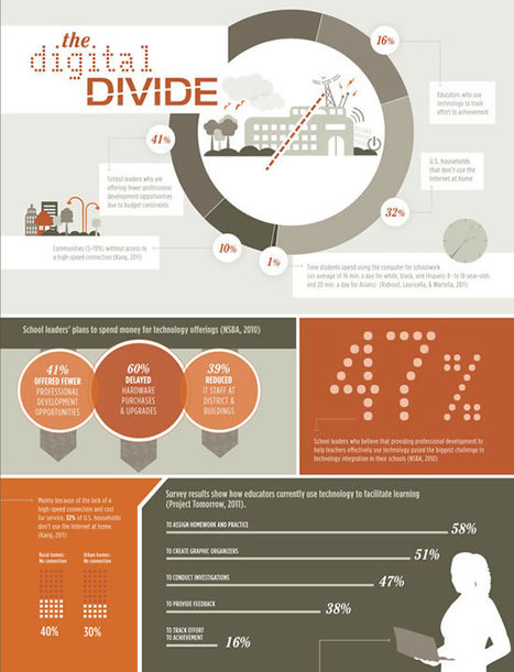 e-learning, conocimiento en red: The digital divide. Infographic. ASCD | Little things about tech | Scoop.it