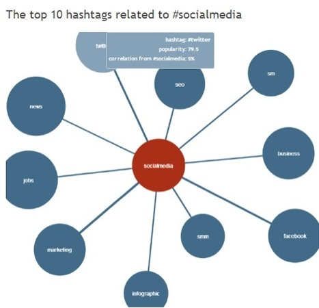 Hashtag Monitoring and Tracking: 5 Great Tools To Keep Any Hashtag Under Control | The business value of technology | Scoop.it