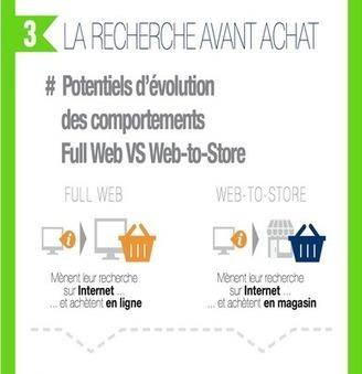 Web-to-store : un potentiel de croissance de 15% selon Mappy | odelattre | Scoop.it