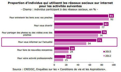 Baromètre du numérique 2015 : l'utilisation des réseaux sociaux se généralise parmi les Français.   Social Media Curation par Mon-Habitat-Web.com   Scoop.it