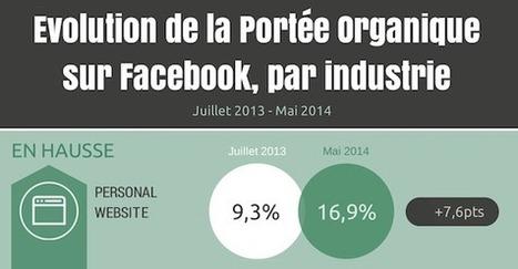 Evolution de la portée organique Facebook entre Juillet 2013 et Mai 2014 : les gagnants et les perdants ! | Medias & réseaux sociaux numériques, usages, veille & e-réputation | Scoop.it