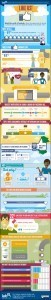 Latest #Facebook 'Like' Statistics [Infographic] | Social Media e Innovación Tecnológica | Scoop.it