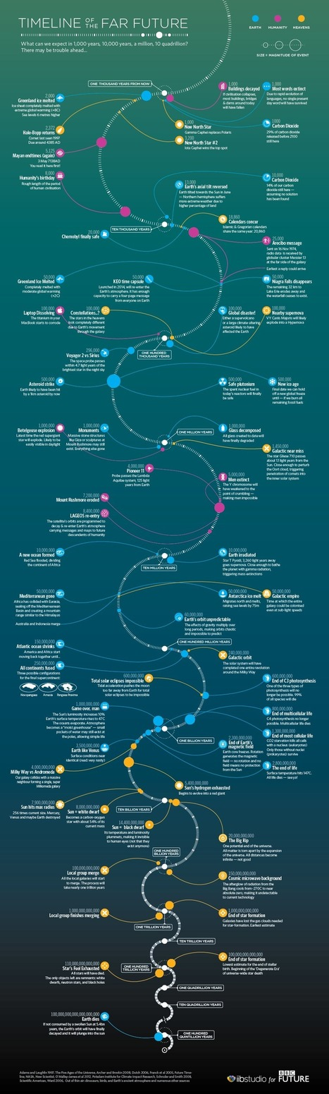 Timeline of the far future | visual data | Scoop.it